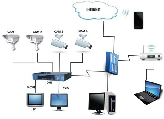 Схема типового проекта системы